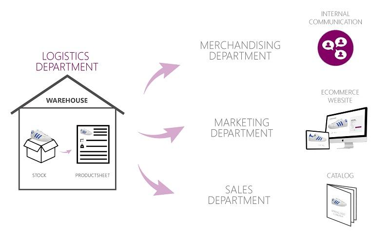 améliorer le time to market de la logistique au e-commerce