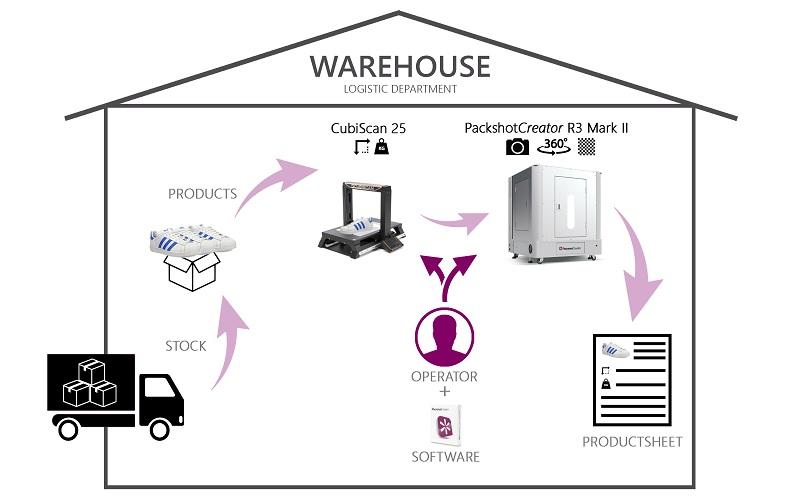 Time to market e-commerce mesure et photographie de produis PackshotCreator Cubiscan