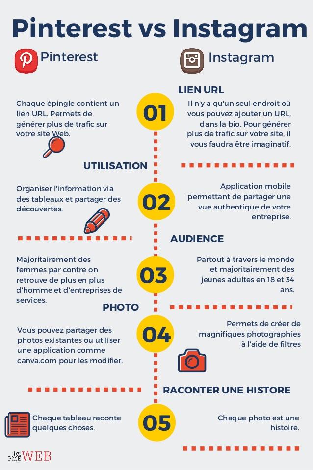 Pinterest ou Instagram e-commerce