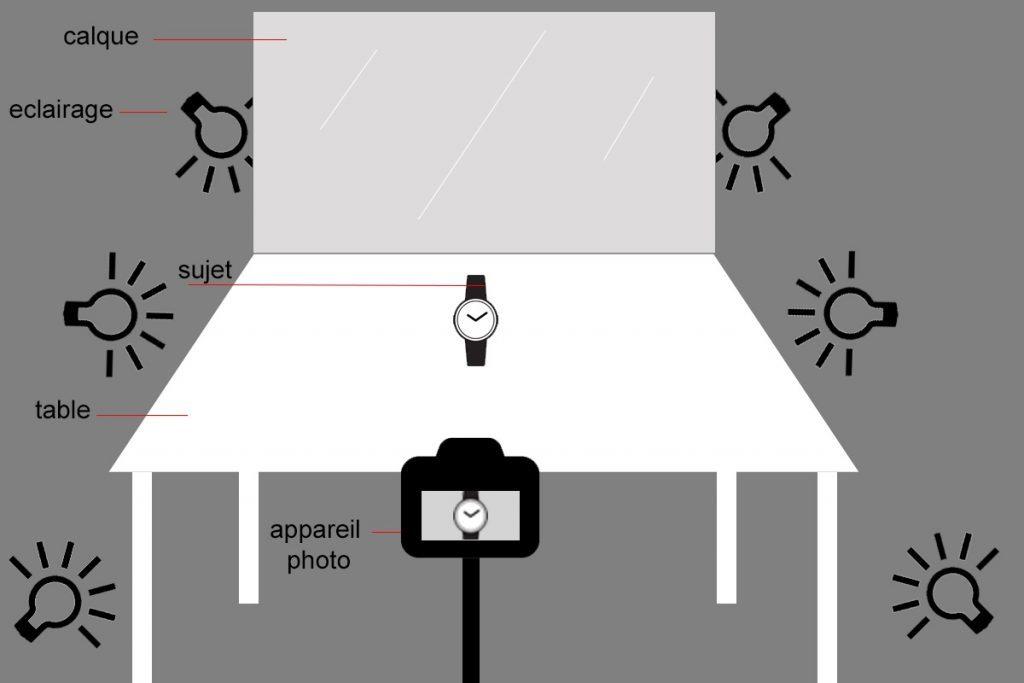 tutoriel photographie produits e-commerce