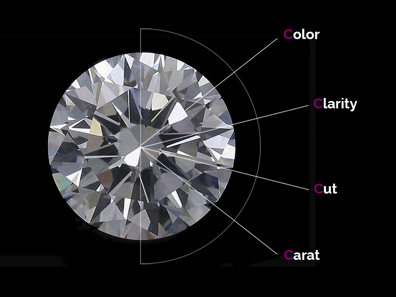 Les 4C d'un diamant